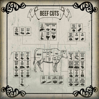 Beef Cuts  Vintage Butchers shop metal tin sign